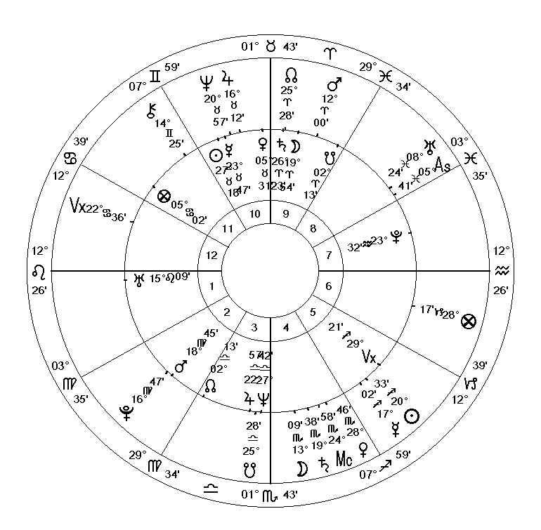 Arizona Society Of Astrologers Astrology Nyse And Nasdaq Trigger